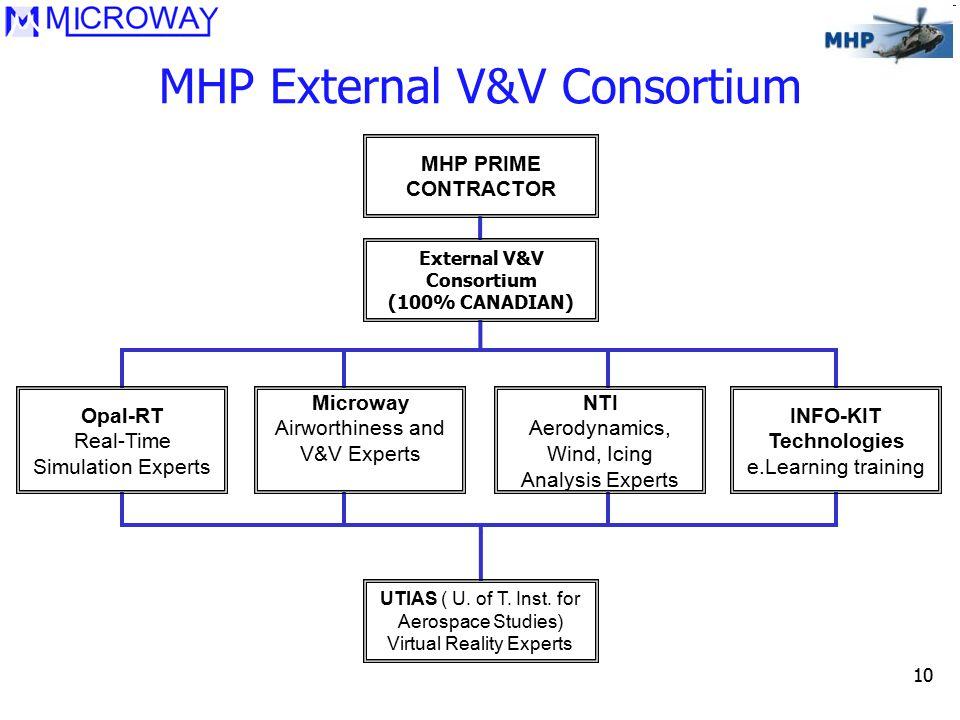 10 MHP External V&V Consortium MHP PRIME CONTRACTOR External V&V Consortium (100% CANADIAN) NTI Aerodynamics, Wind, Icing Analysis Experts UTIAS ( U.