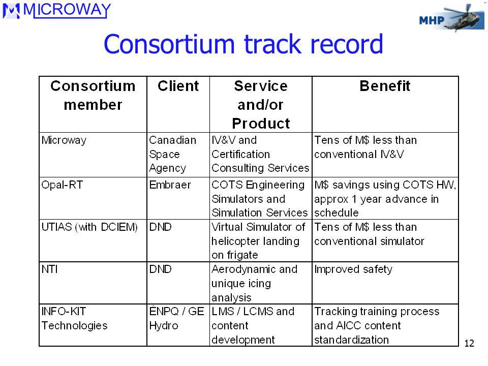 12 Consortium track record