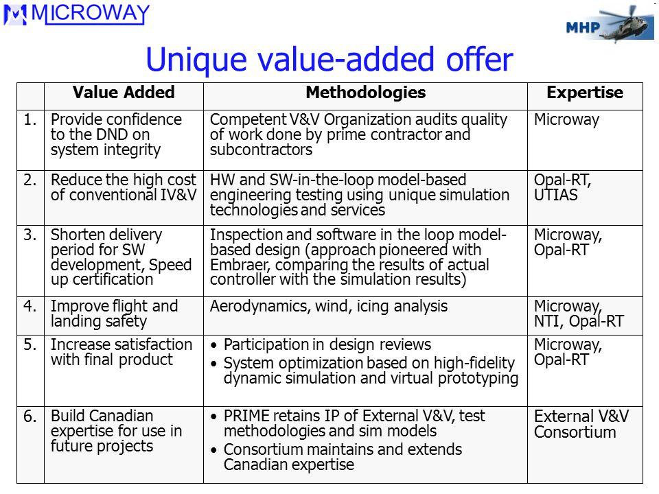 6 Value AddedMethodologiesExpertise 1.