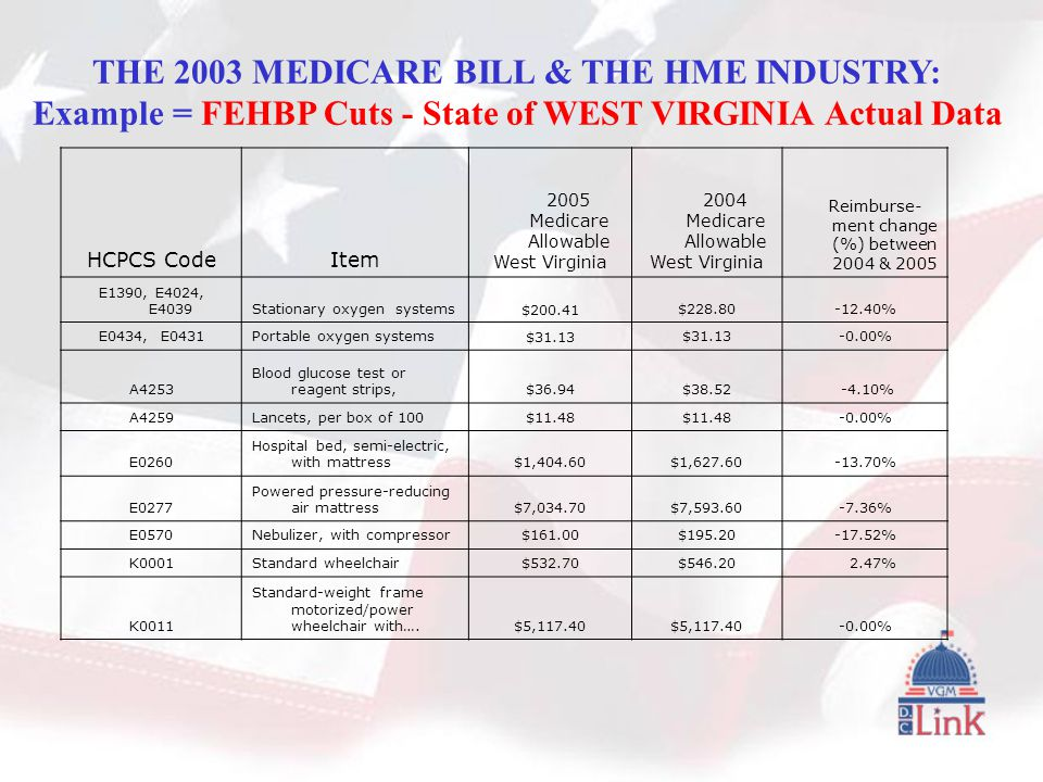HCPCS CodeItem 2005 Medicare Allowable West Virginia 2004 Medicare Allowable West Virginia Reimburse- ment change (%) between 2004 & 2005 E1390, E4024, E4039Stationary oxygen systems$200.41$228.80-12.40% E0434, E0431Portable oxygen systems$31.13 -0.00% A4253 Blood glucose test or reagent strips,$36.94$38.52 -4.10% A4259Lancets, per box of 100$11.48 -0.00% E0260 Hospital bed, semi-electric, with mattress$1,404.60$1,627.60-13.70% E0277 Powered pressure-reducing air mattress$7,034.70$7,593.60-7.36% E0570Nebulizer, with compressor$161.00$195.20-17.52% K0001Standard wheelchair$532.70$546.20 2.47% K0011 Standard-weight frame motorized/power wheelchair with….$5,117.40 -0.00% THE 2003 MEDICARE BILL & THE HME INDUSTRY: Example = FEHBP Cuts - State of WEST VIRGINIA Actual Data