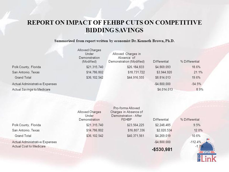REPORT ON IMPACT OF FEHBP CUTS ON COMPETITIVE BIDDING SAVINGS Summarized from report written by economist Dr.