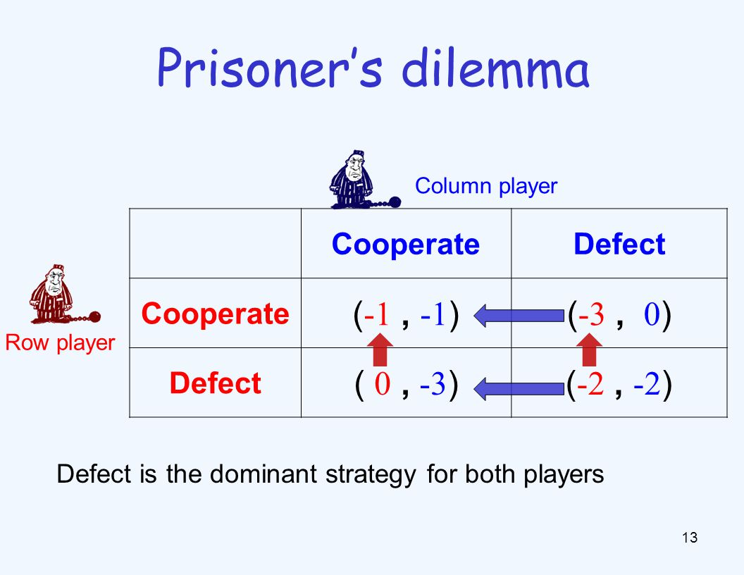 13 Prisoner's dilemma CooperateDefect Cooperate ( -1, -1 )( -3, 0 ) Defect ( 0, -3 )( -2, -2 ) Column player Row player Defect is the dominant strateg