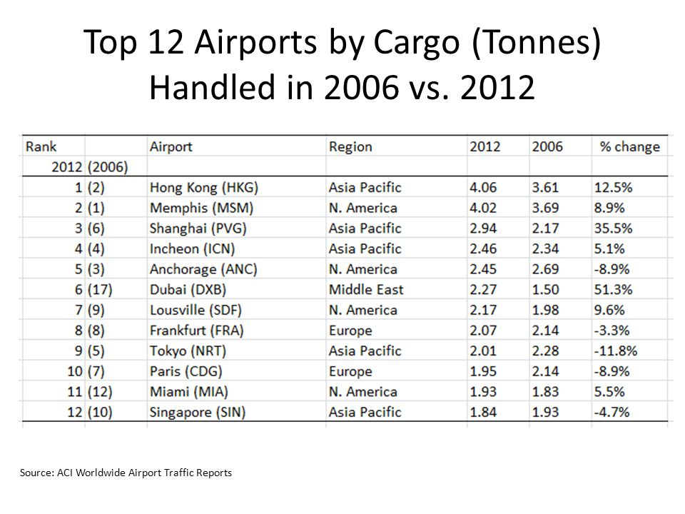 Top 12 Airports by Cargo (Tonnes) Handled in 2006 vs. 2012 Source: ACI Worldwide Airport Traffic Reports