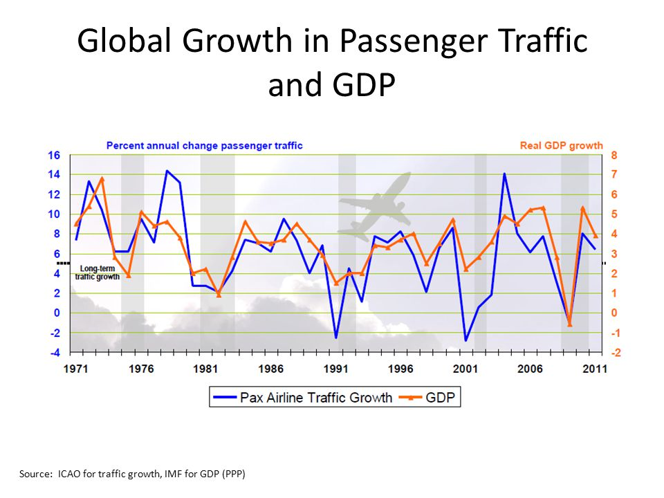 Global Growth in Passenger Traffic and GDP Source: ICAO for traffic growth, IMF for GDP (PPP)