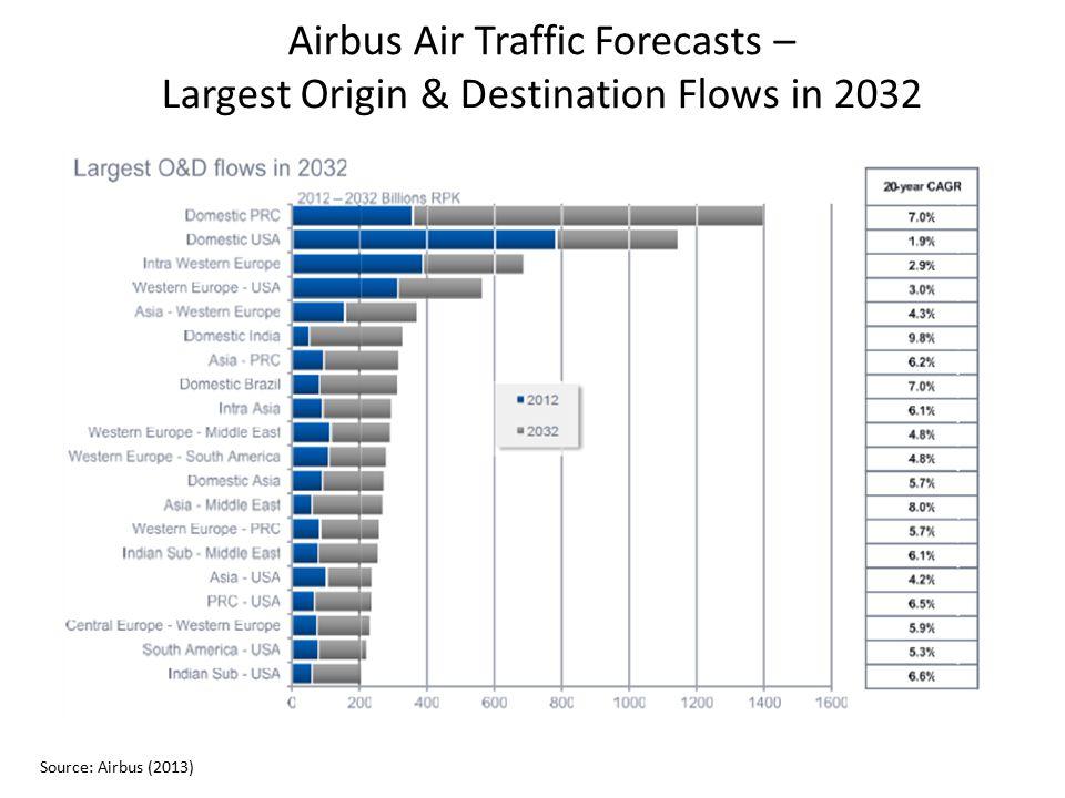 Airbus Air Traffic Forecasts – Largest Origin & Destination Flows in 2032 Source: Airbus (2013)