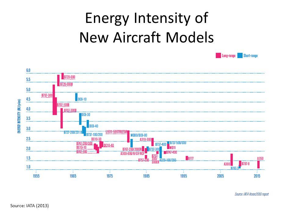 Energy Intensity of New Aircraft Models Source: IATA (2013)