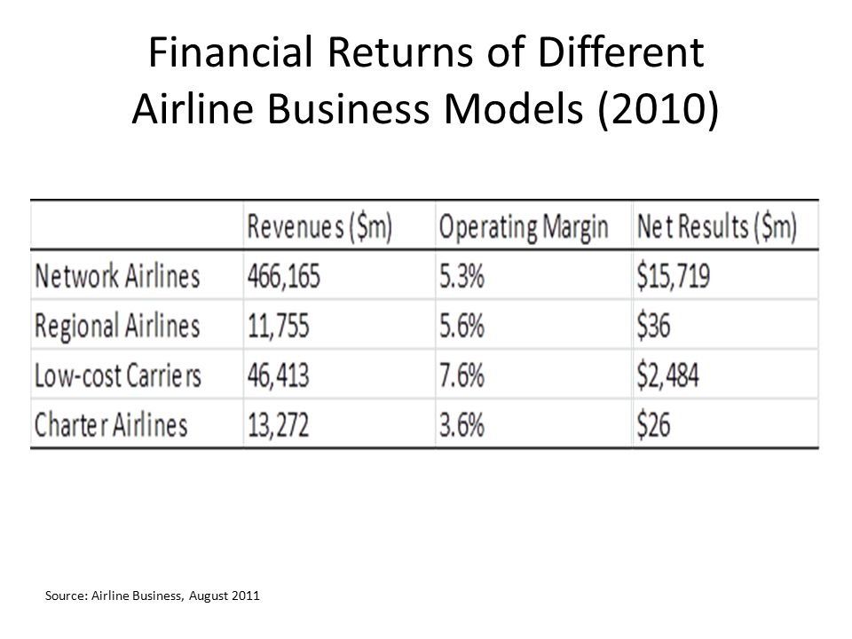 Financial Returns of Different Airline Business Models (2010) Source: Airline Business, August 2011