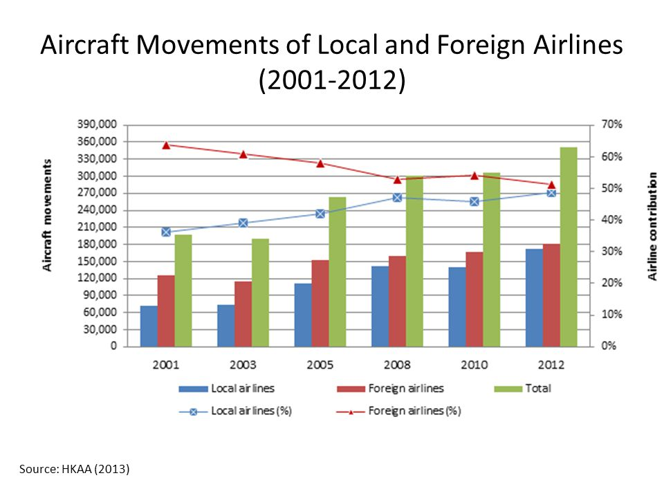 Aircraft Movements of Local and Foreign Airlines (2001-2012) Source: HKAA (2013)