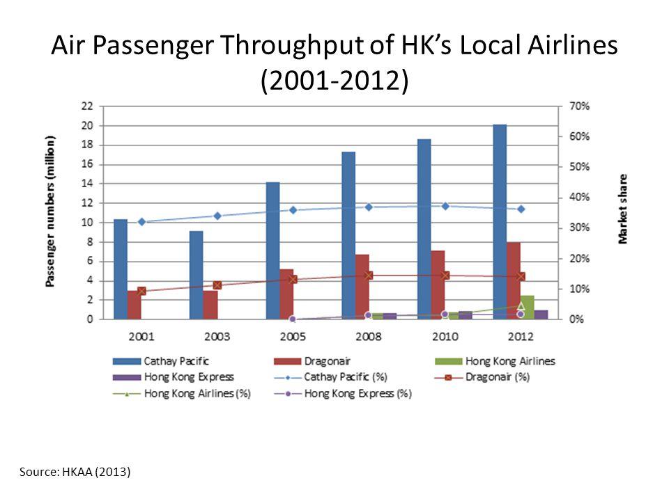 Air Passenger Throughput of HK's Local Airlines (2001-2012) Source: HKAA (2013)