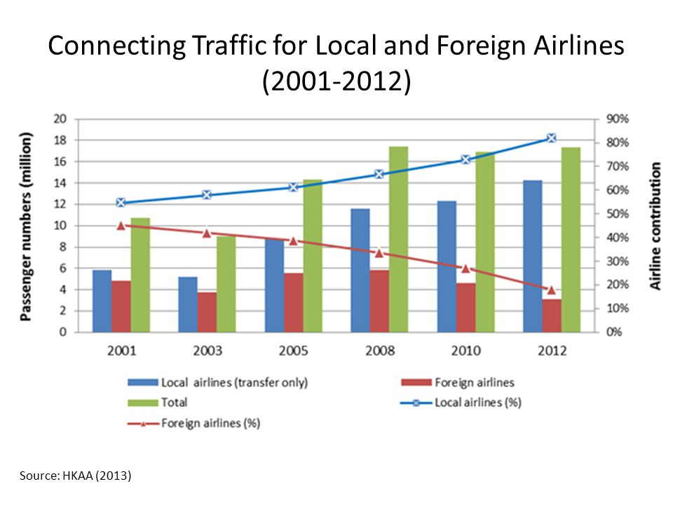 Connecting Traffic for Local and Foreign Airlines (2001-2012) Source: HKAA (2013)