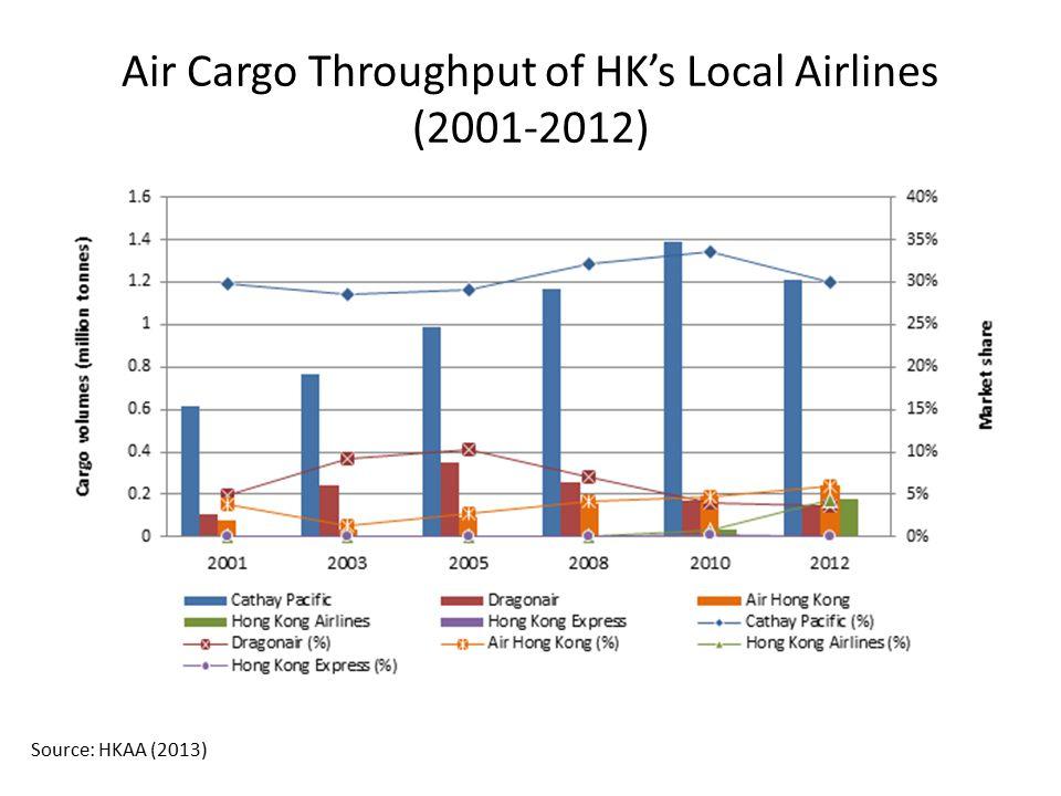 Air Cargo Throughput of HK's Local Airlines (2001-2012) Source: HKAA (2013)