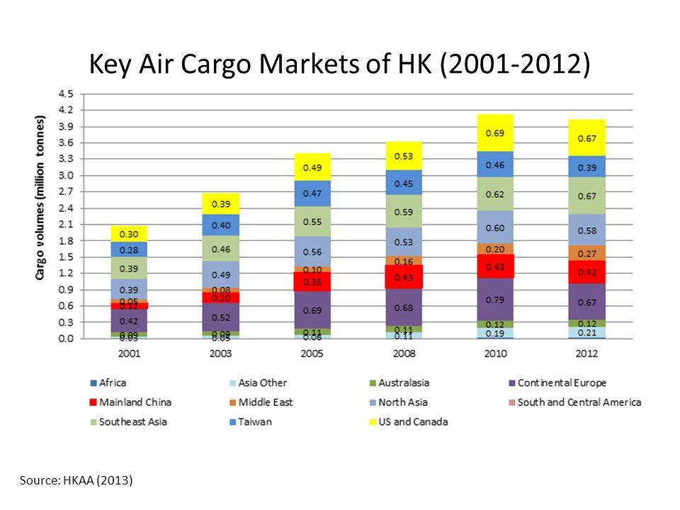Key Air Cargo Markets of HK (2001-2012) Source: HKAA (2013)