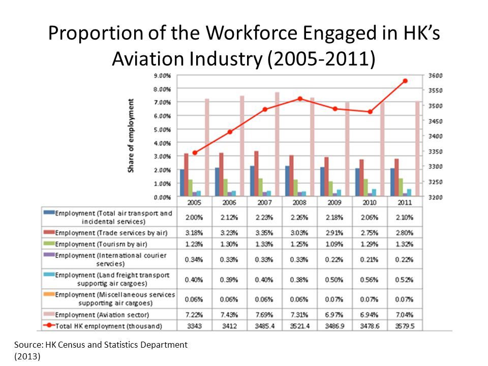 Proportion of the Workforce Engaged in HK's Aviation Industry (2005-2011) Source: HK Census and Statistics Department (2013)