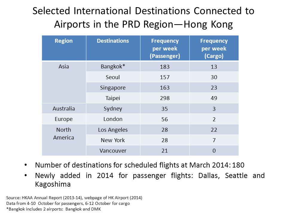 Selected International Destinations Connected to Airports in the PRD Region—Hong Kong RegionDestinationsFrequency per week (Passenger) Frequency per w