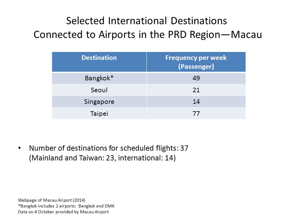 Selected International Destinations Connected to Airports in the PRD Region—Macau Webpage of Macau Airport (2014) *Bangkok includes 2 airports: Bangko