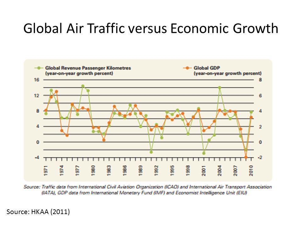 Global Air Traffic versus Economic Growth Source: HKAA (2011)