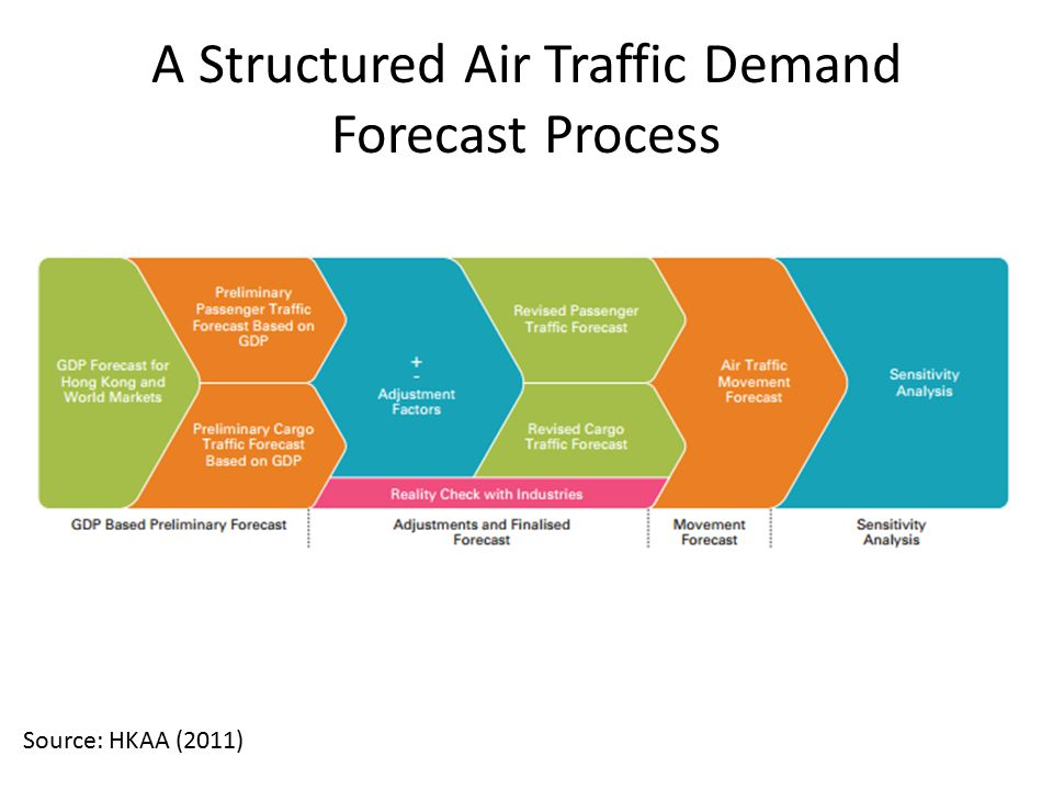 A Structured Air Traffic Demand Forecast Process Source: HKAA (2011)