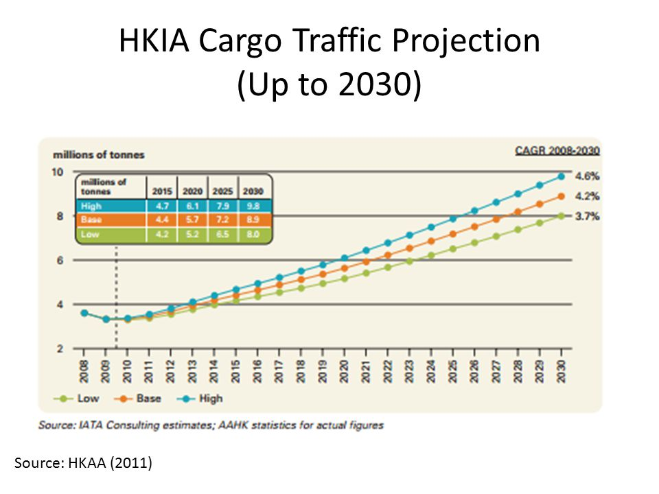 HKIA Cargo Traffic Projection (Up to 2030) Source: HKAA (2011)