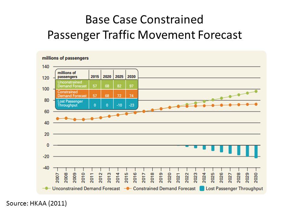 Base Case Constrained Passenger Traffic Movement Forecast Source: HKAA (2011)