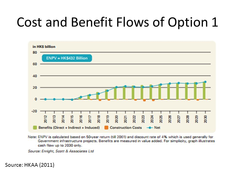 Cost and Benefit Flows of Option 1 Source: HKAA (2011)