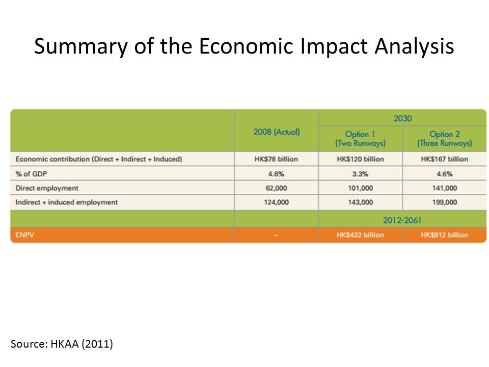 Summary of the Economic Impact Analysis Source: HKAA (2011)