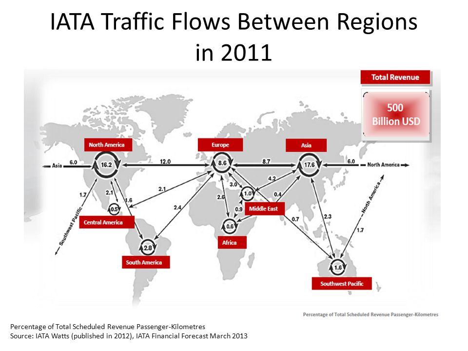 IATA Traffic Flows Between Regions in 2011 Percentage of Total Scheduled Revenue Passenger-Kilometres Source: IATA Watts (published in 2012), IATA Fin