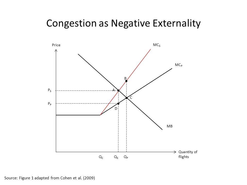 MB PSPS Quantity of flights Price MC S MC P A B C D QSQS P QCQC QPQP Congestion as Negative Externality Source: Figure 1 adapted from Cohen et al. (20