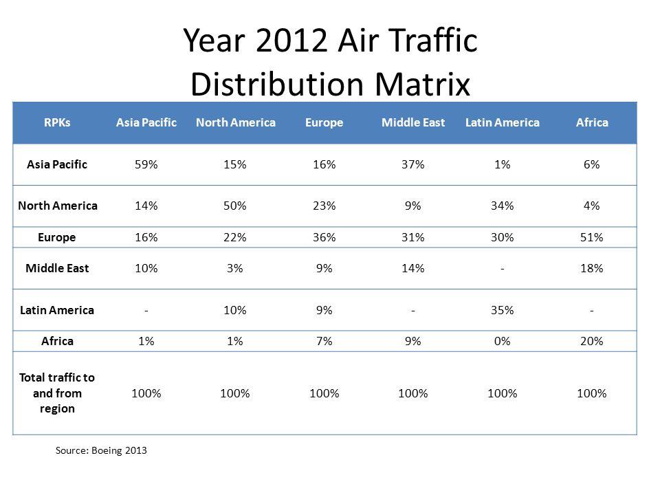 Year 2012 Air Traffic Distribution Matrix RPKsAsia PacificNorth AmericaEuropeMiddle EastLatin AmericaAfrica Asia Pacific59%15%16%37%1%6% North America