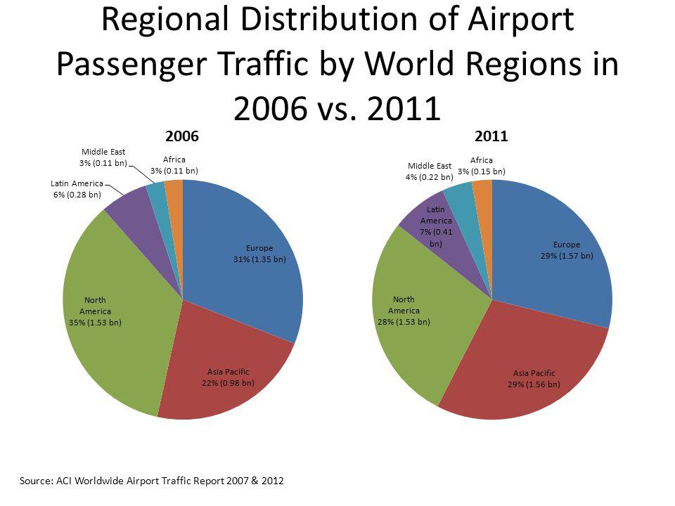 Regional Distribution of Airport Passenger Traffic by World Regions in 2006 vs. 2011 Source: ACI Worldwide Airport Traffic Report 2007 & 2012