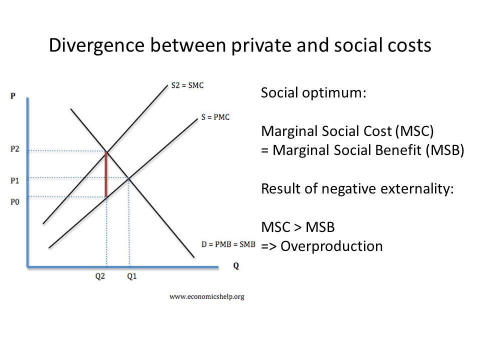 Divergence between private and social costs Social optimum: Marginal Social Cost (MSC) = Marginal Social Benefit (MSB) Result of negative externality:
