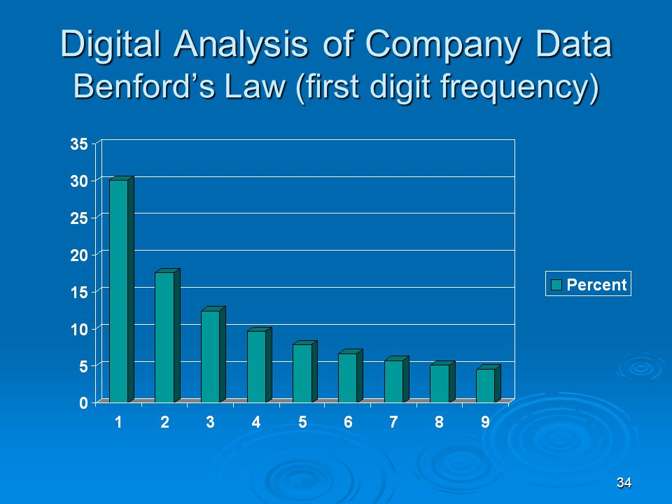 34 Digital Analysis of Company Data Benford's Law (first digit frequency)