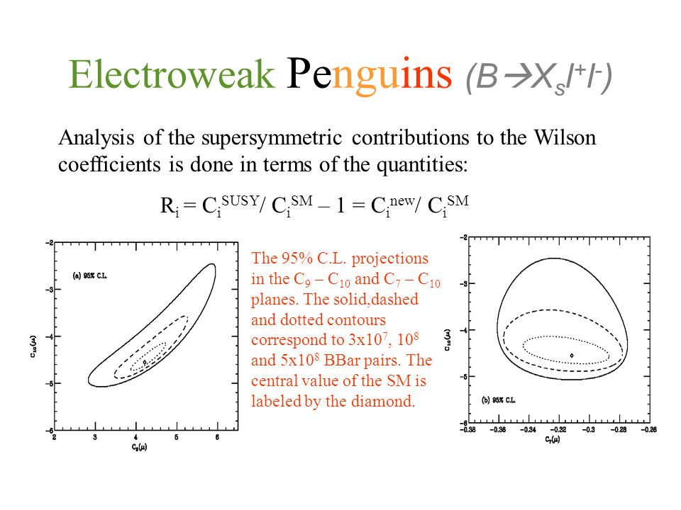 Electroweak Penguins (B  X s l + l - ) Analysis of the supersymmetric contributions to the Wilson coefficients is done in terms of the quantities: R