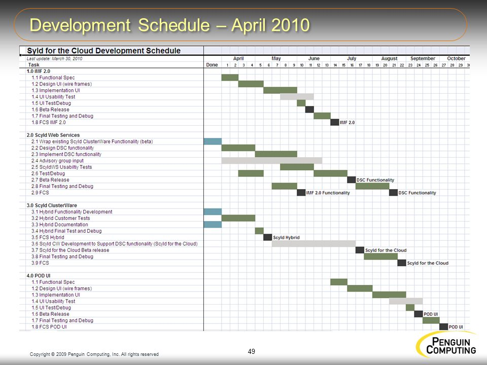 Copyright © 2009 Penguin Computing, Inc. All rights reserved Development Schedule – April 2010 49