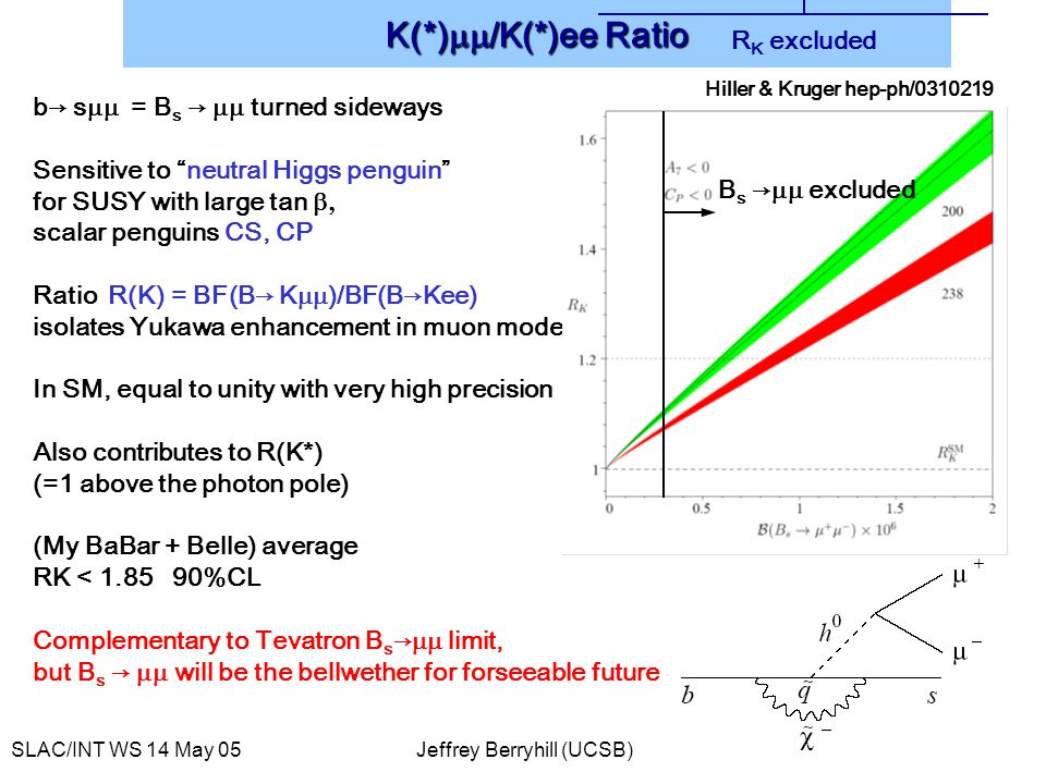SLAC/INT WS 14 May 05Jeffrey Berryhill (UCSB) 11 b→ s  = B s →  turned sideways Sensitive to neutral Higgs penguin for SUSY with large tan  scalar penguins CS, CP Ratio R(K) = BF(B→ K  )/BF(B→Kee) isolates Yukawa enhancement in muon mode In SM, equal to unity with very high precision Also contributes to R(K*) (=1 above the photon pole) (My BaBar + Belle) average RK < 1.85 90%CL Complementary to Tevatron B s →  limit, but B s →  will be the bellwether for forseeable future K(*)  /K(*)ee Ratio B s →  excluded R K excluded Hiller & Kruger hep-ph/0310219