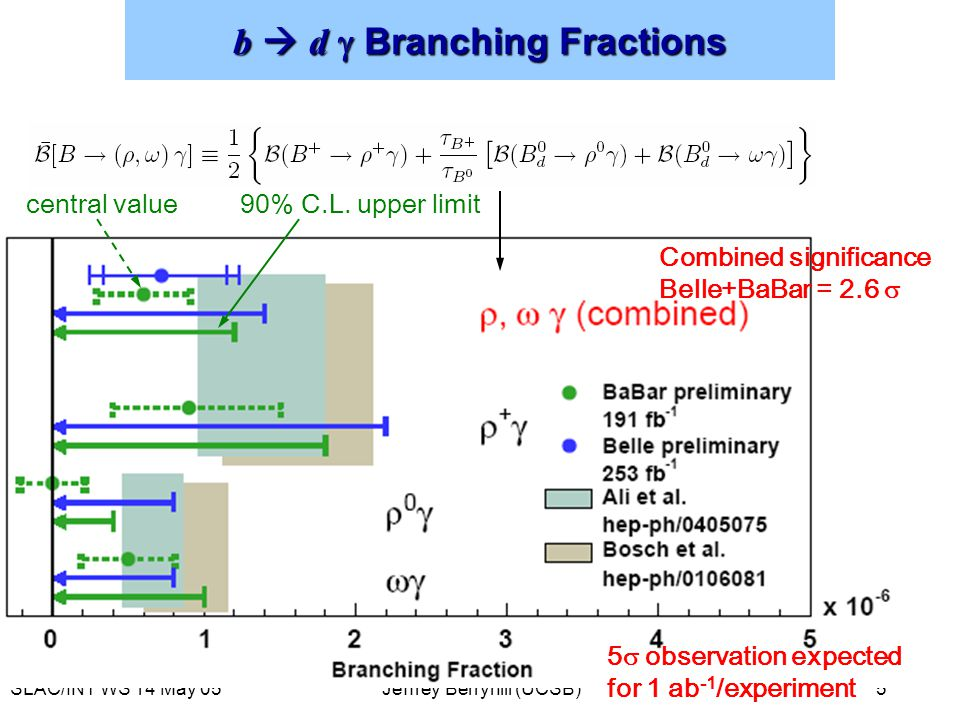 SLAC/INT WS 14 May 05Jeffrey Berryhill (UCSB) 5 b  d  Branching Fractions central value90% C.L.