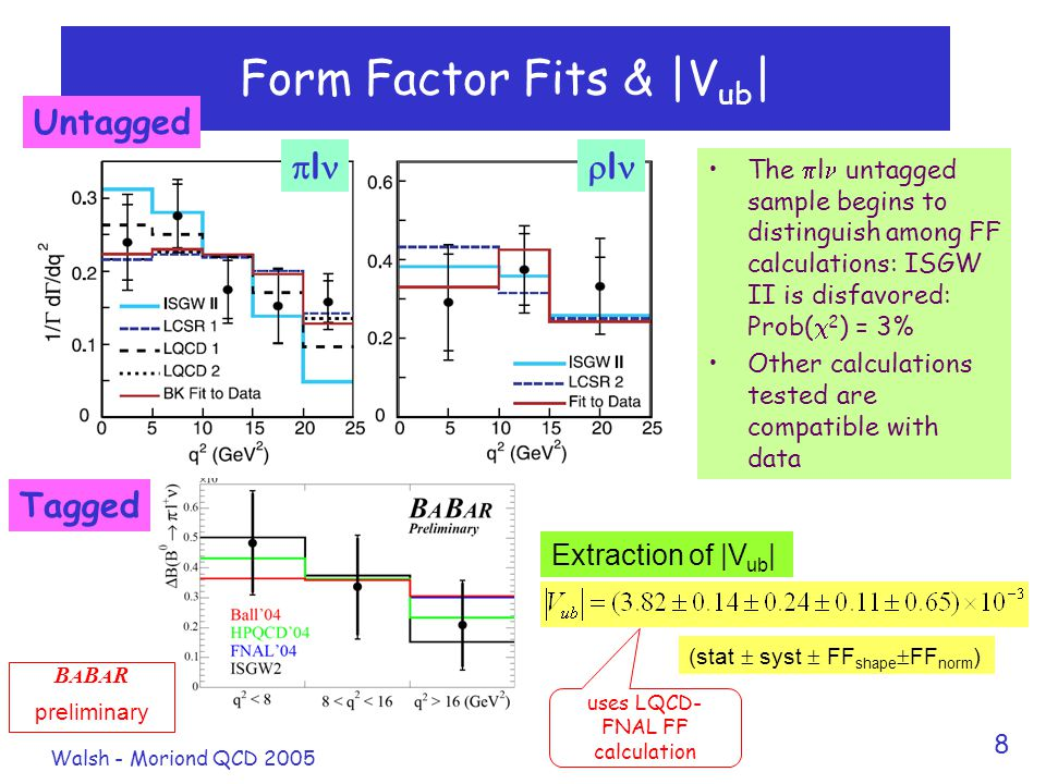 Walsh - Moriond QCD 2005 8 Form Factor Fits & |V ub | The  l untagged sample begins to distinguish among FF calculations: ISGW II is disfavored: Prob