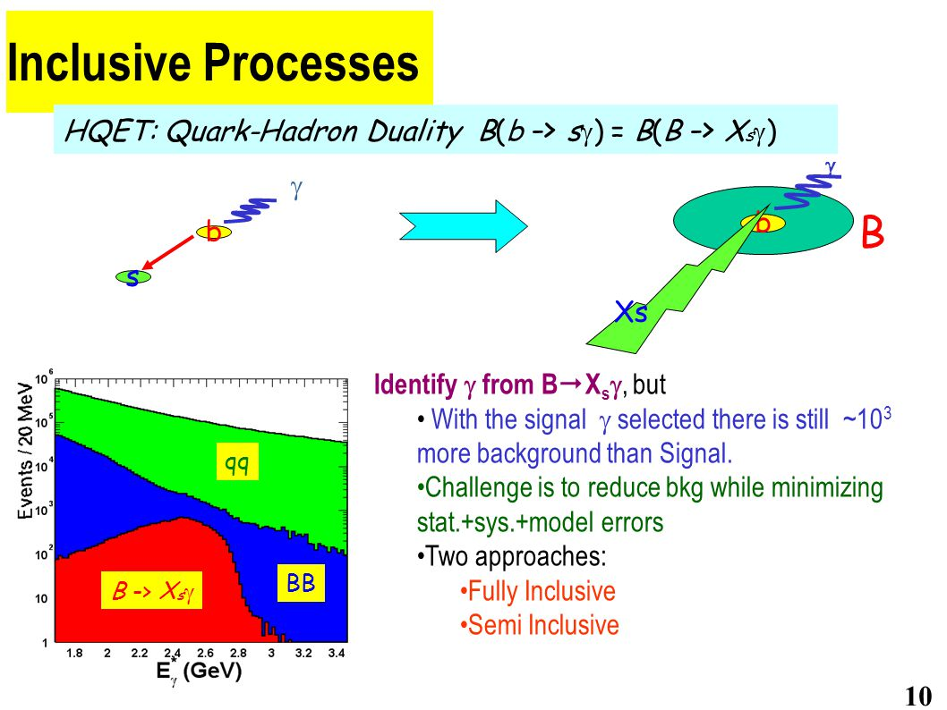 Inclusive Processes 10 HQET: Quark-Hadron Duality B(b -> s  ) = B(B -> X s  ) s b  b Xs B  Identify  from B  X s , but With the signal  selected there is still ~10 3 more background than Signal.