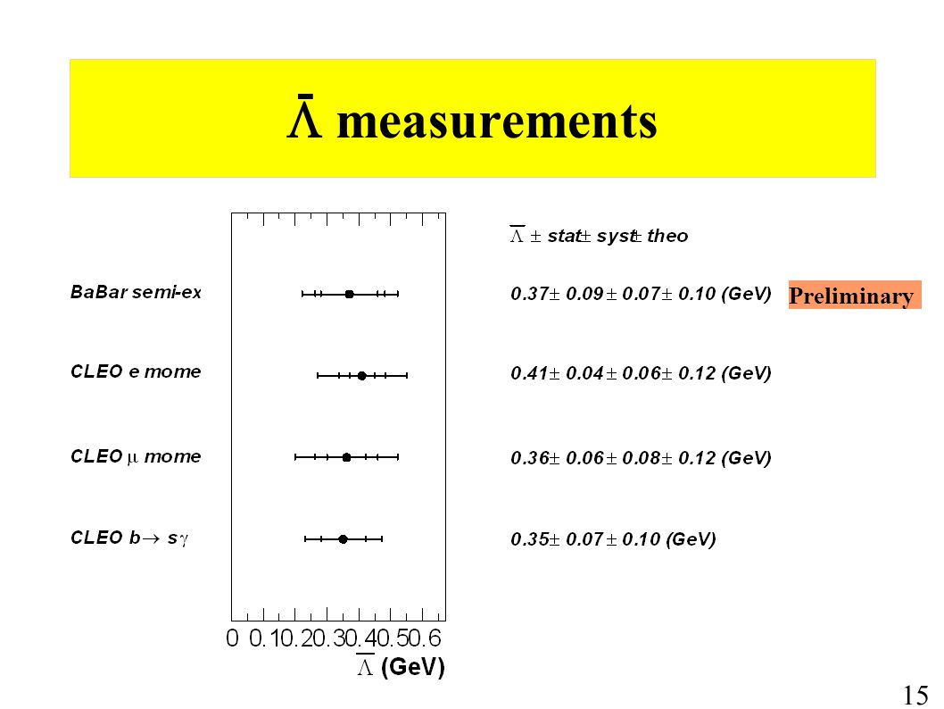  measurements 15 - Preliminary