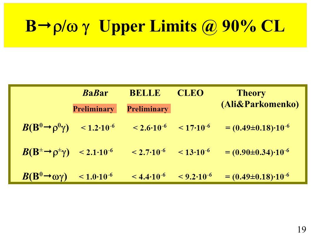 B   /  Upper Limits @ 90% CL BaBar BELLE CLEO Theory (Ali&Parkomenko) B(B 0   0  ) < 1.2·10 -6 < 2.6·10 -6 < 17·10 -6 = (0.49±0.18)·10 -6 B(B ±   ±  ) < 2.1·10 -6 < 2.7·10 -6 < 13·10 -6 = (0.90±0.34)·10 -6 B(B 0   ) < 1.0·10 -6 < 4.4·10 -6 < 9.2·10 -6 = (0.49±0.18)·10 -6 19 Preliminary