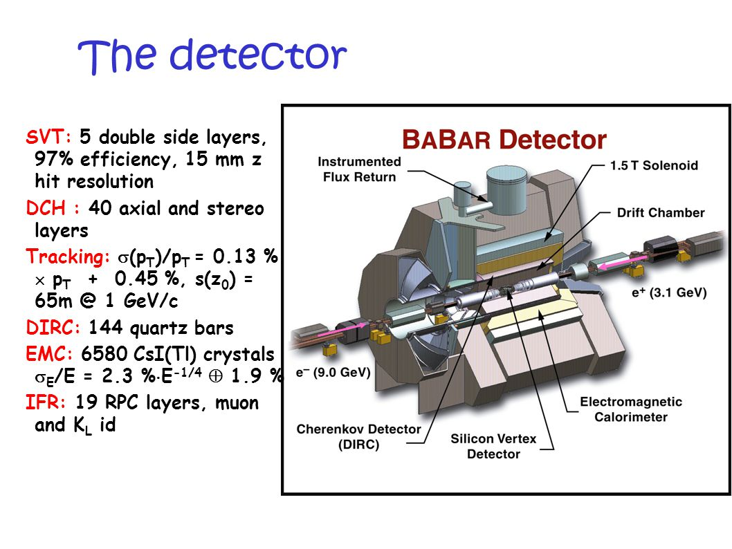 The detector SVT: 5 double side layers, 97% efficiency, 15 mm z hit resolution DCH : 40 axial and stereo layers Tracking:  (p T )/p T = 0.13 %  p T + 0.45 %, s(z 0 ) = 65m @ 1 GeV/c DIRC: 144 quartz bars EMC: 6580 CsI(Tl) crystals  E /E = 2.3 %  E -1/4  1.9 % IFR: 19 RPC layers, muon and K L id