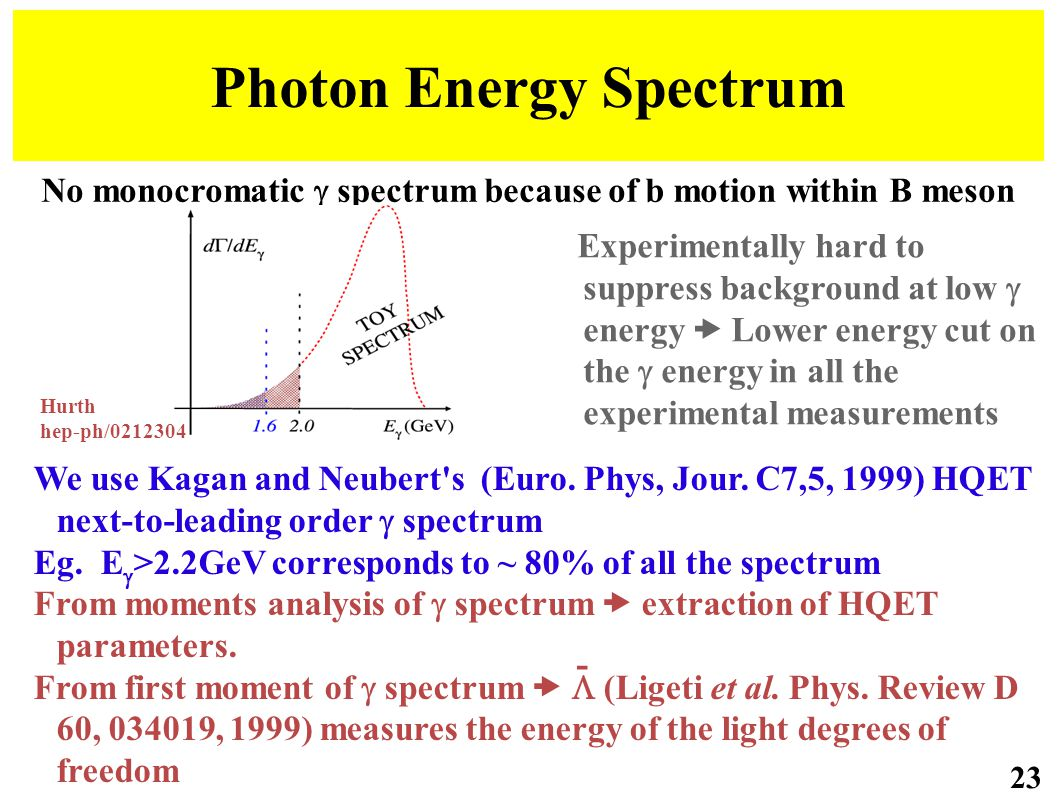 No monocromatic  spectrum because of b motion within B meson Photon Energy Spectrum 23 Experimentally hard to suppress background at low  energy  Lower energy cut on the  energy in all the experimental measurements We use Kagan and Neubert s (Euro.