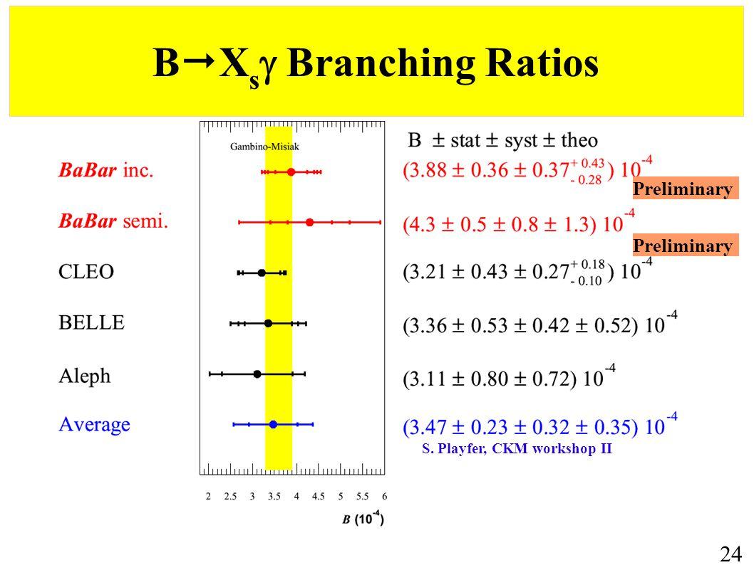 B  X s  Branching Ratios 24 S. Playfer, CKM workshop II Preliminary