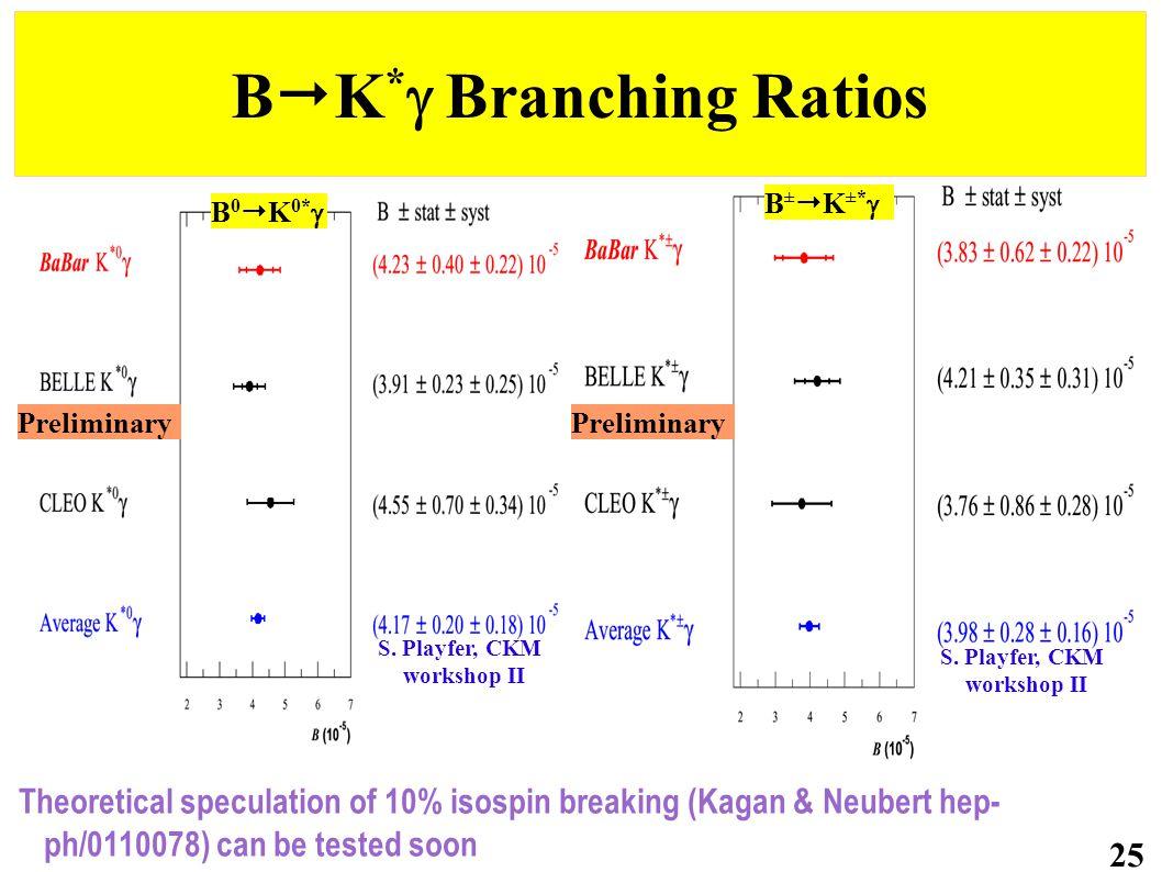 B  K *  Branching Ratios 25 Theoretical speculation of 10% isospin breaking (Kagan & Neubert hep- ph/0110078) can be tested soon Preliminary B 0  K 0*  B ±  K ±*  S.