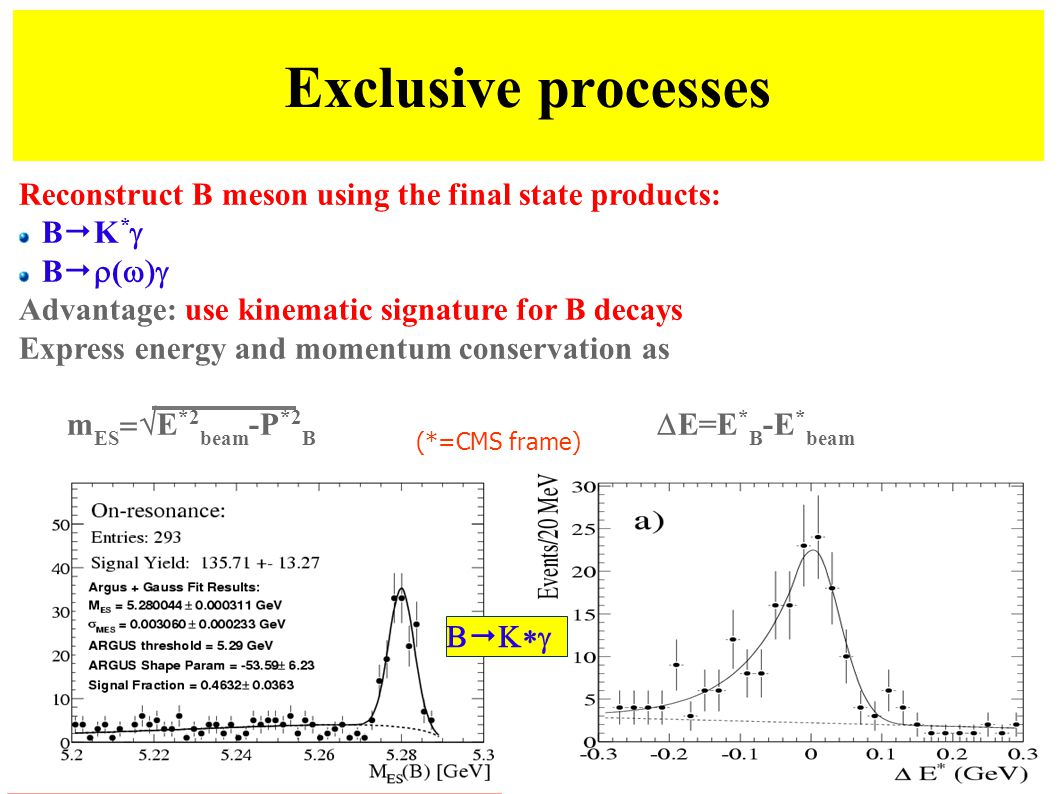 Exclusive processes 6 Reconstruct B meson using the final state products: B  K *  B   (  Advantage: use kinematic signature for B decays Express energy and momentum conservation as m ES  E *2 beam -P *2 B  E=E * B -E * beam (*=CMS frame)   