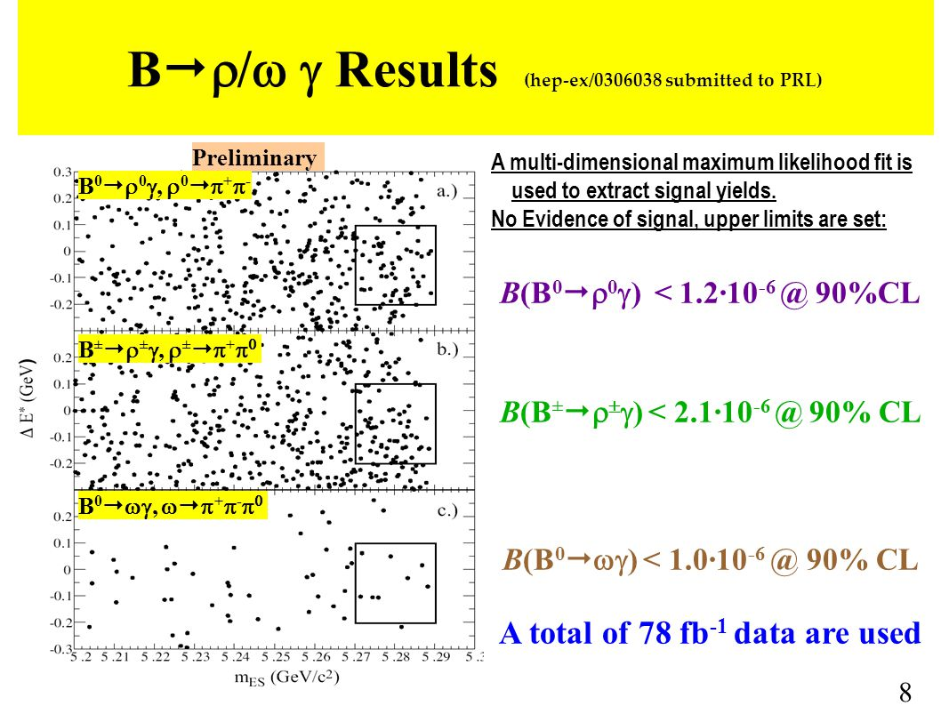 B(B 0   0  ) < 1.2·10 -6 @ 90%CL B(B ±     ) < 2.1·10 -6 @ 90% CL B(B 0   ) < 1.0·10 -6 @ 90% CL A total of 78 fb -1 data are used B   /  Results (hep-ex/0306038 submitted to PRL) A multi-dimensional maximum likelihood fit is used to extract signal yields.