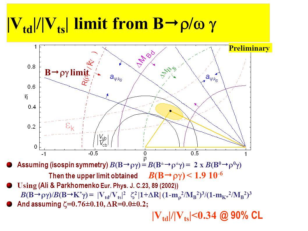 |V td |/|V ts | limit from B   /  Assuming (isospin symmetry) B(B   ) = B(B ±   ±  ) = 2 x B(B 0   0  ) Then the upper limit obtained B(B   ) < 1.9 10 -6 Using (Ali & Parkhomenko Eur.