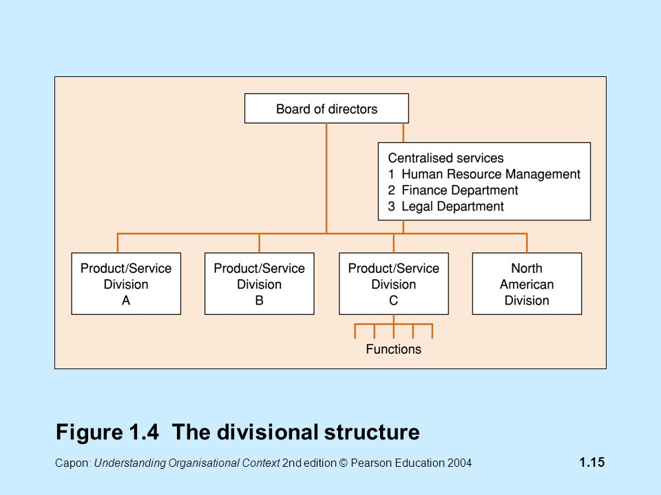 Capon: Understanding Organisational Context 2nd edition © Pearson Education 2004 1.15 Figure 1.4 The divisional structure