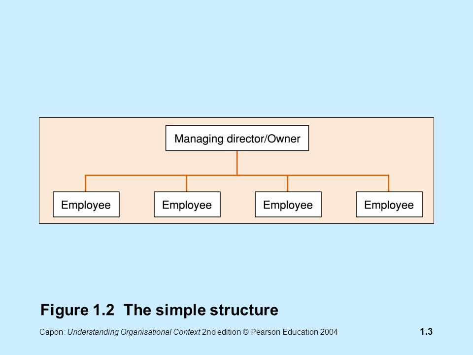 Capon: Understanding Organisational Context 2nd edition © Pearson Education 2004 1.3 Figure 1.2 The simple structure