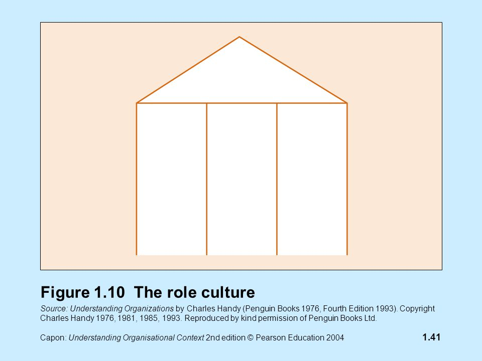 Capon: Understanding Organisational Context 2nd edition © Pearson Education 2004 1.41 Figure 1.10 The role culture Source: Understanding Organizations by Charles Handy (Penguin Books 1976, Fourth Edition 1993).