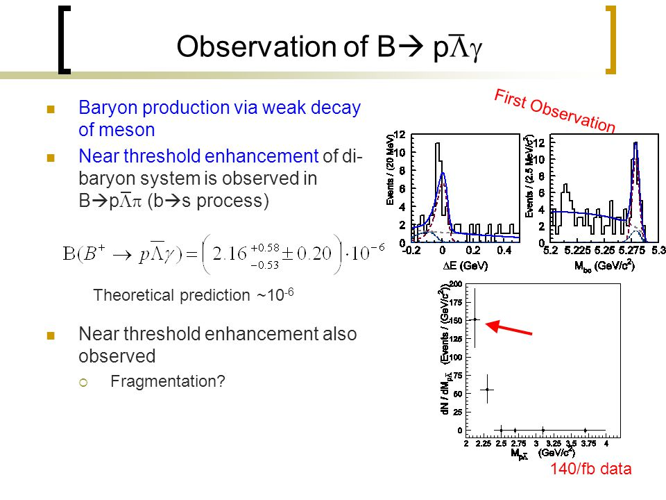 Observation of B   p  Baryon production via weak decay of meson Near threshold enhancement of di- baryon system is observed in B  p  (b  s process) Near threshold enhancement also observed  Fragmentation.